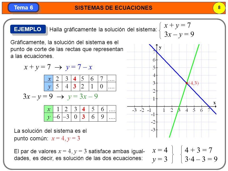 x + y = 7 3x – y = 9 x + y = 7  y = 7 – x 3x – y = 9  y = 3x – 9