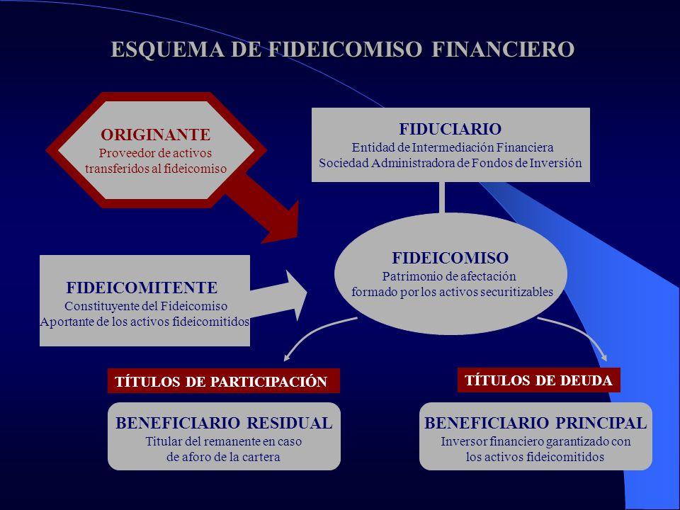 ESQUEMA DE FIDEICOMISO FINANCIERO