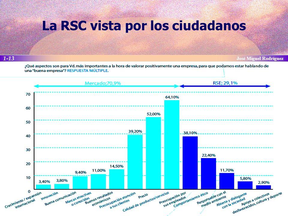 La RSC vista por los ciudadanos