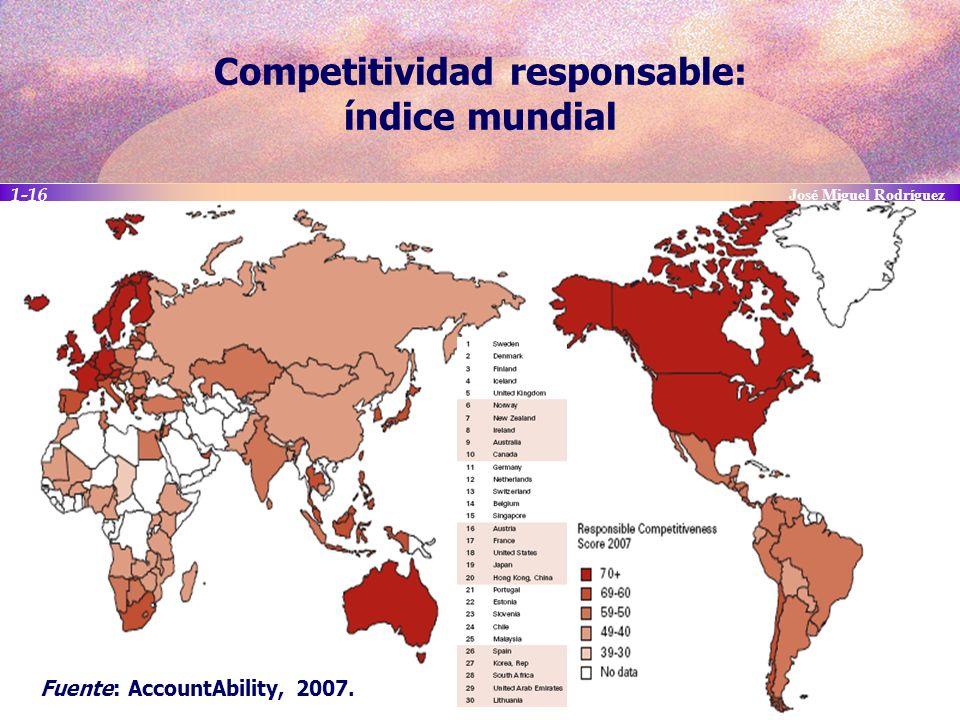Competitividad responsable: índice mundial