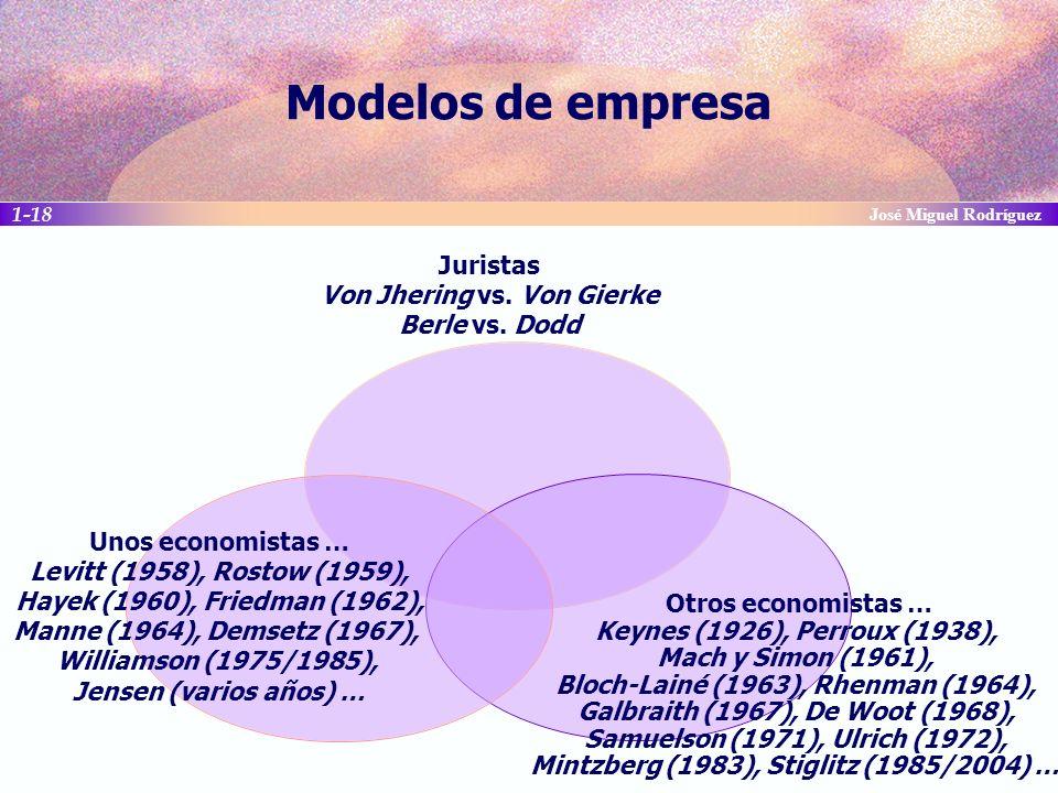 Modelos de empresa José Miguel Rodríguez