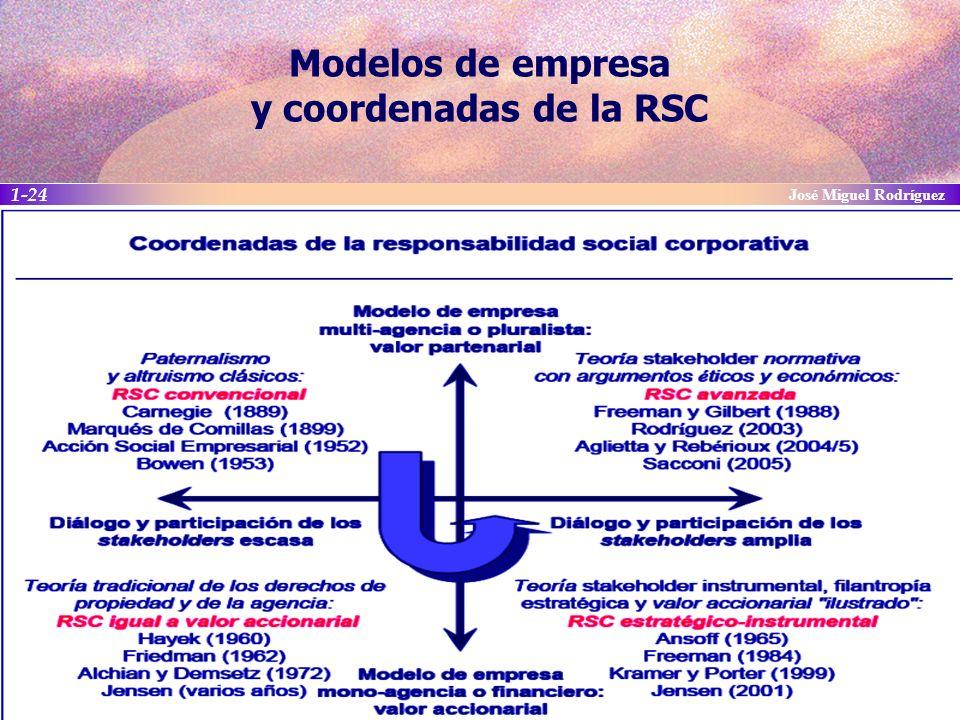 Modelos de empresa y coordenadas de la RSC