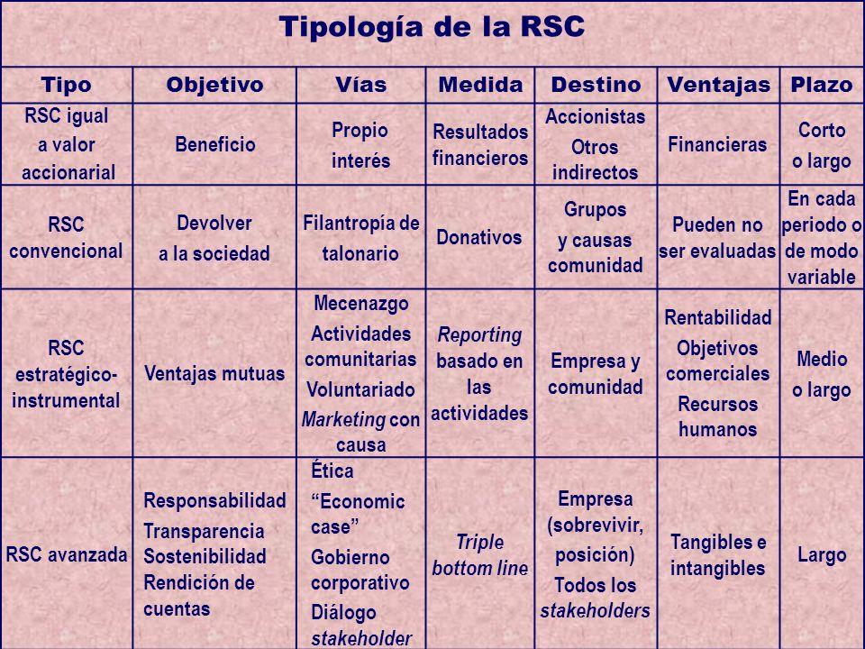 Tipología de la RSC Tipo Objetivo Vías Medida Destino Ventajas Plazo