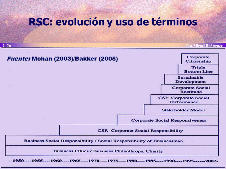 RSC: evolución y uso de términos