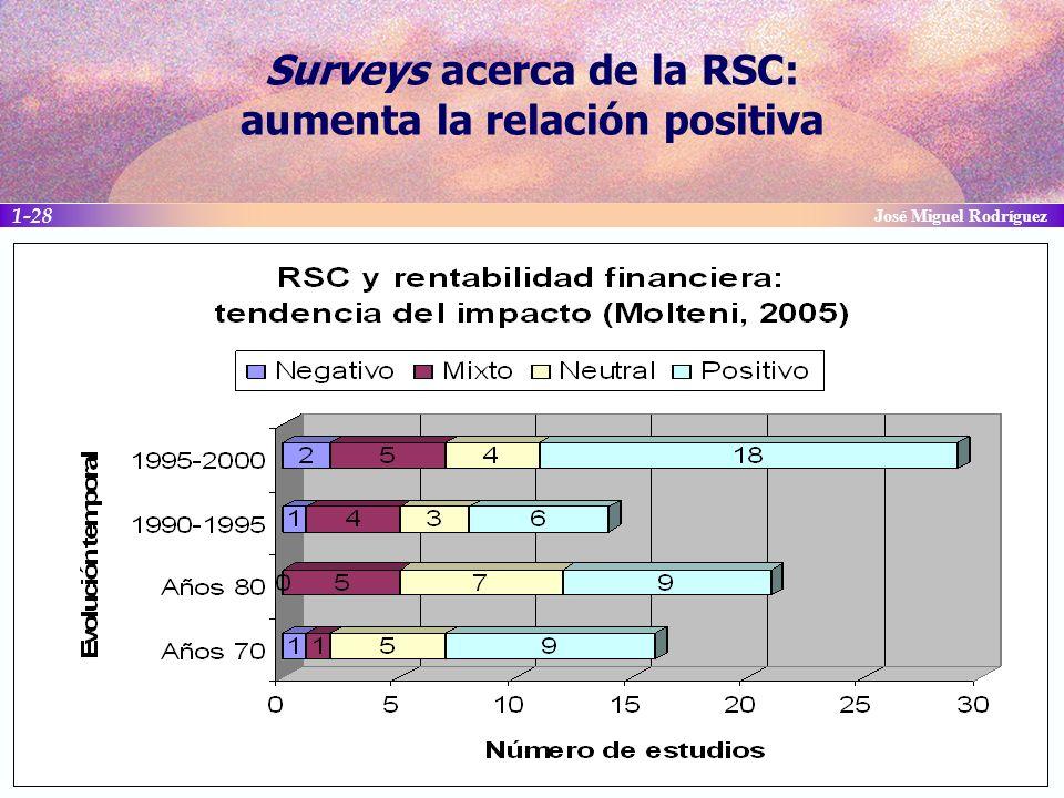 Surveys acerca de la RSC: aumenta la relación positiva