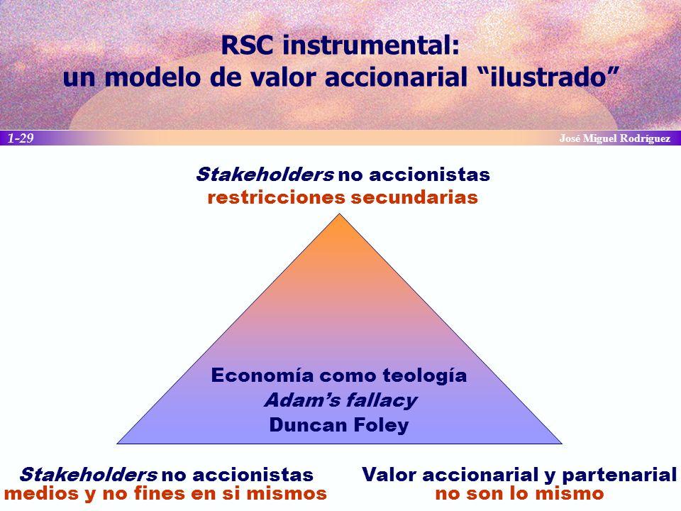 RSC instrumental: un modelo de valor accionarial ilustrado