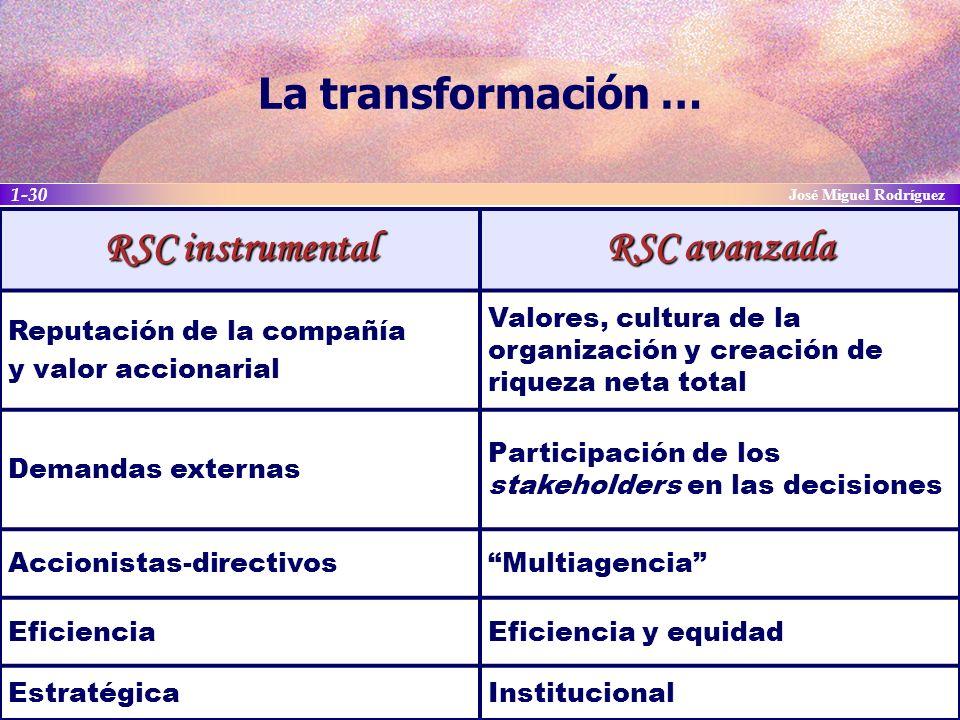 La transformación … RSC instrumental RSC avanzada