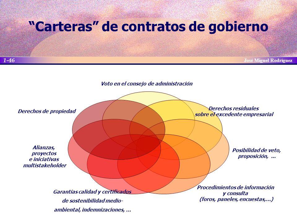 Carteras de contratos de gobierno
