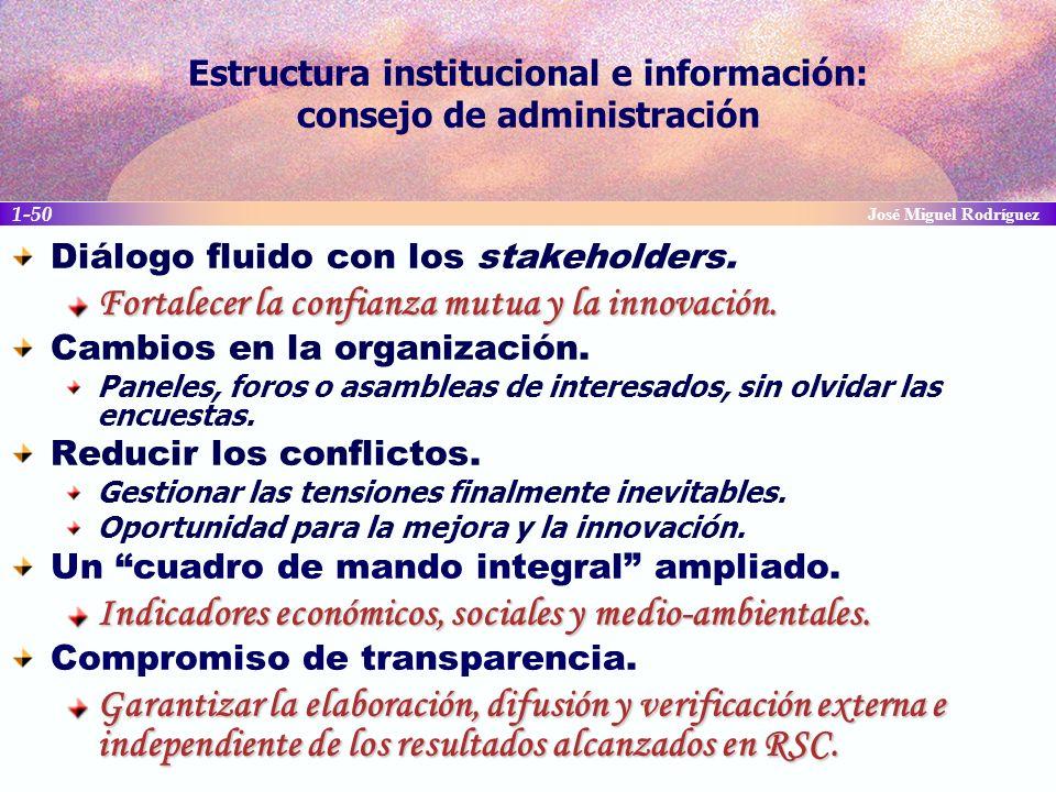 Estructura institucional e información: consejo de administración