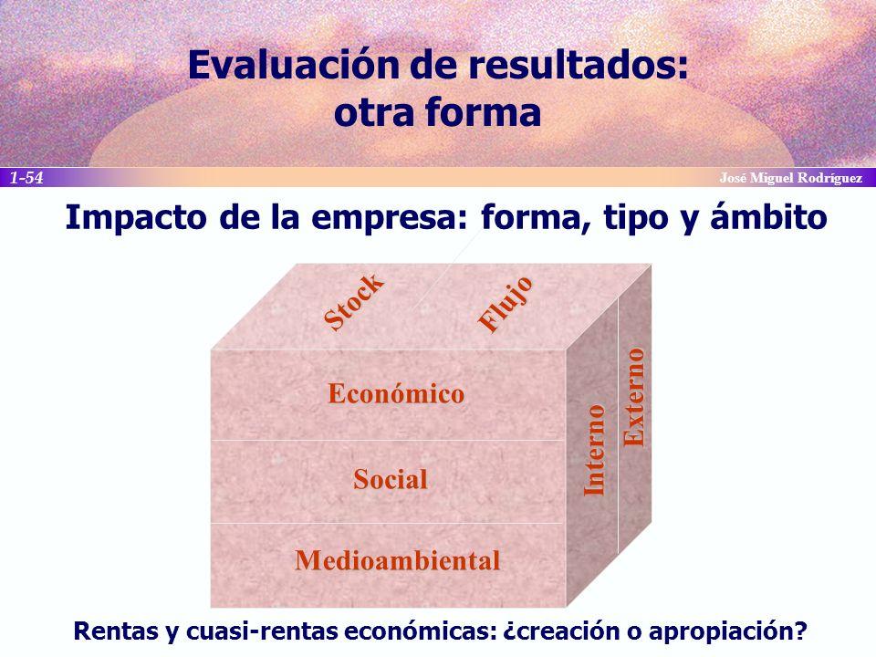 Evaluación de resultados: otra forma