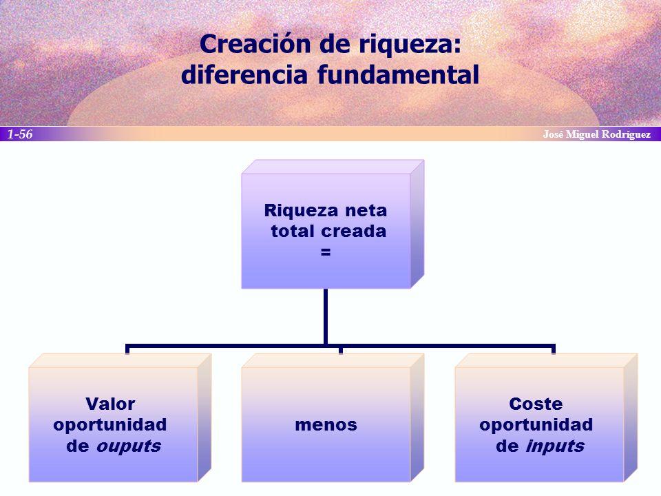Creación de riqueza: diferencia fundamental