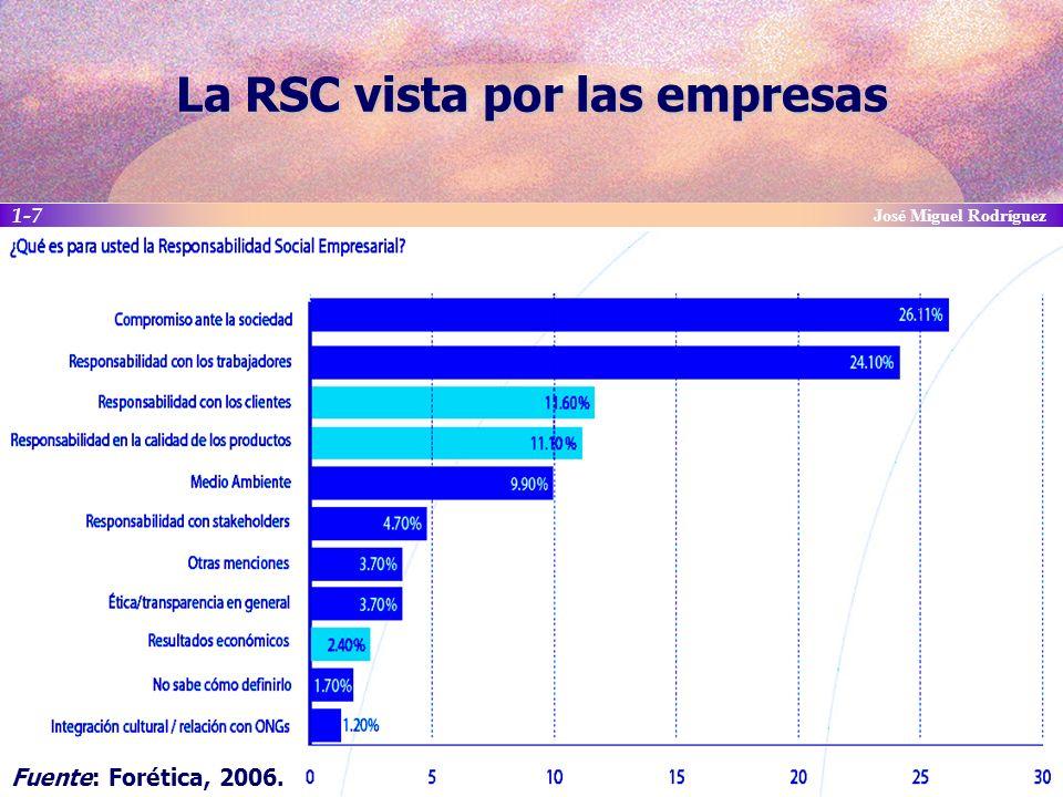 La RSC vista por las empresas