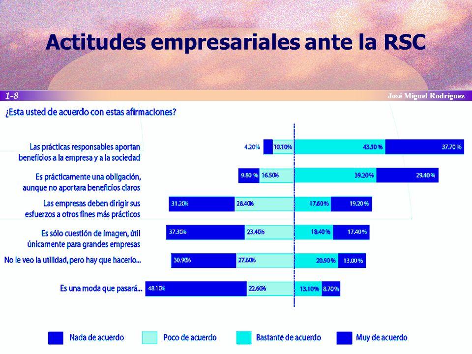 Actitudes empresariales ante la RSC