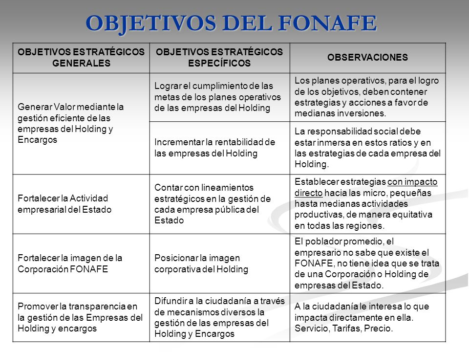 OBJETIVOS ESTRATÉGICOS GENERALES OBJETIVOS ESTRATÉGICOS ESPECÍFICOS