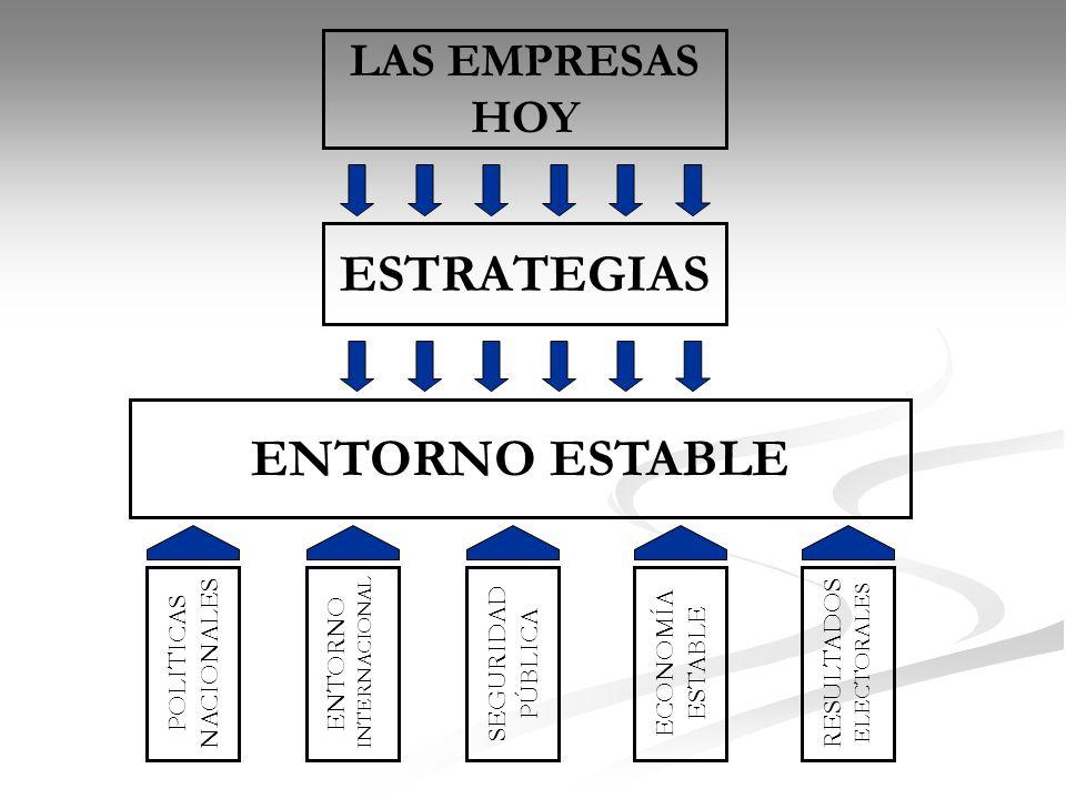 ESTRATEGIAS ENTORNO ESTABLE