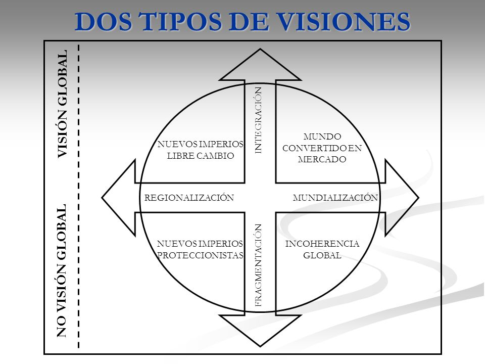DOS TIPOS DE VISIONES VISIÓN GLOBAL NO VISIÓN GLOBAL INTEGRACIÓN