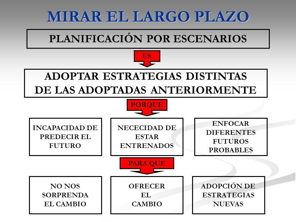 MIRAR EL LARGO PLAZO PLANIFICACIÓN POR ESCENARIOS