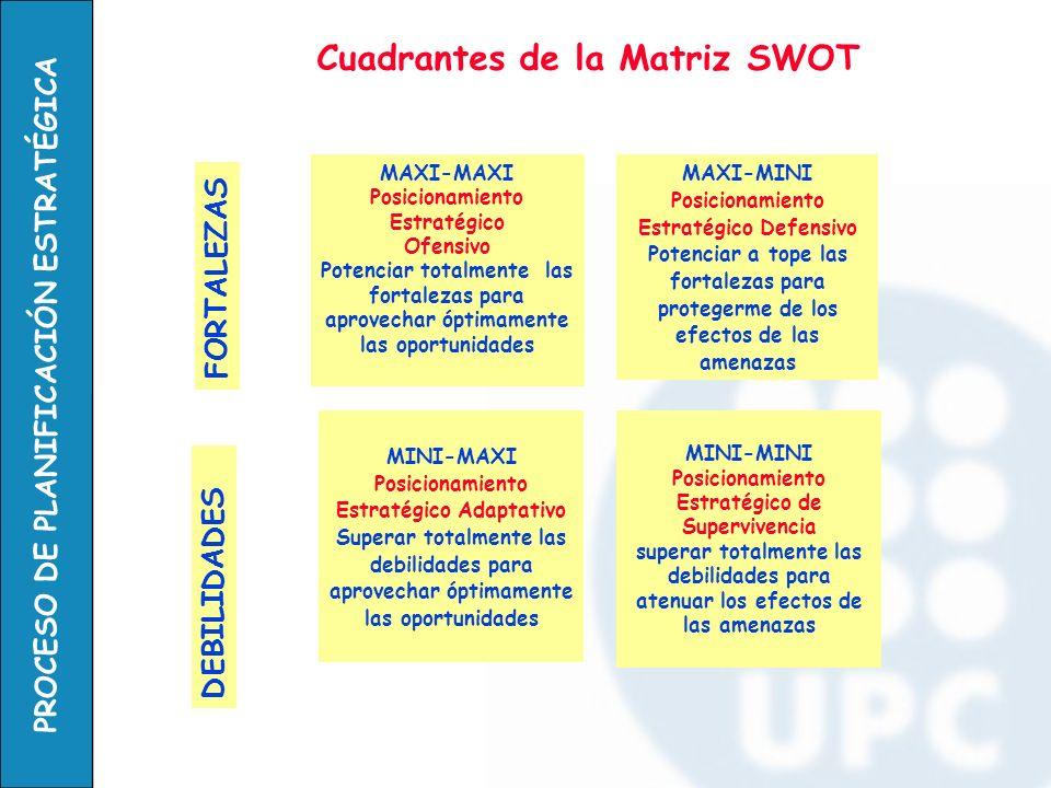 Cuadrantes de la Matriz SWOT