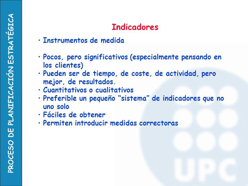 Indicadores Instrumentos de medida