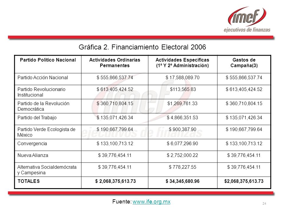 Gráfica 2. Financiamiento Electoral 2006