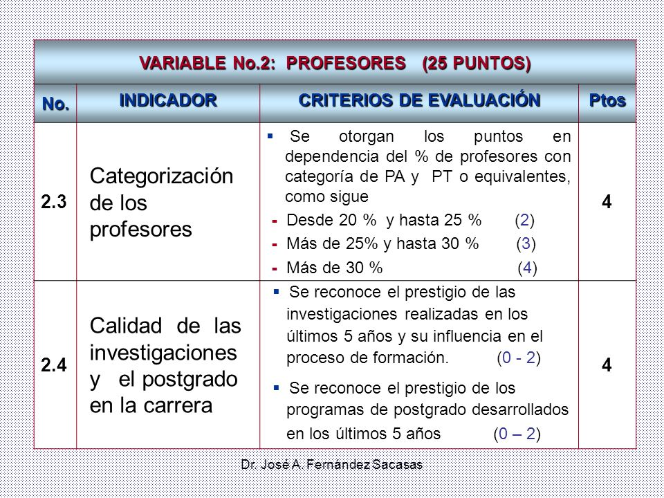 VARIABLE No.2: PROFESORES (25 PUNTOS) CRITERIOS DE EVALUACIÓN
