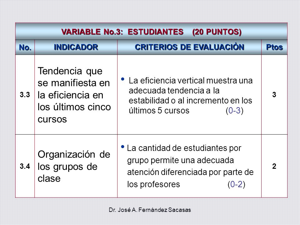 VARIABLE No.3: ESTUDIANTES (20 PUNTOS) CRITERIOS DE EVALUACIÓN