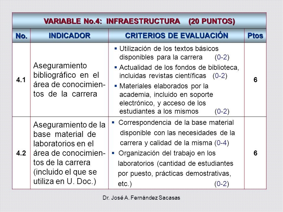 VARIABLE No.4: INFRAESTRUCTURA (20 PUNTOS) CRITERIOS DE EVALUACIÓN