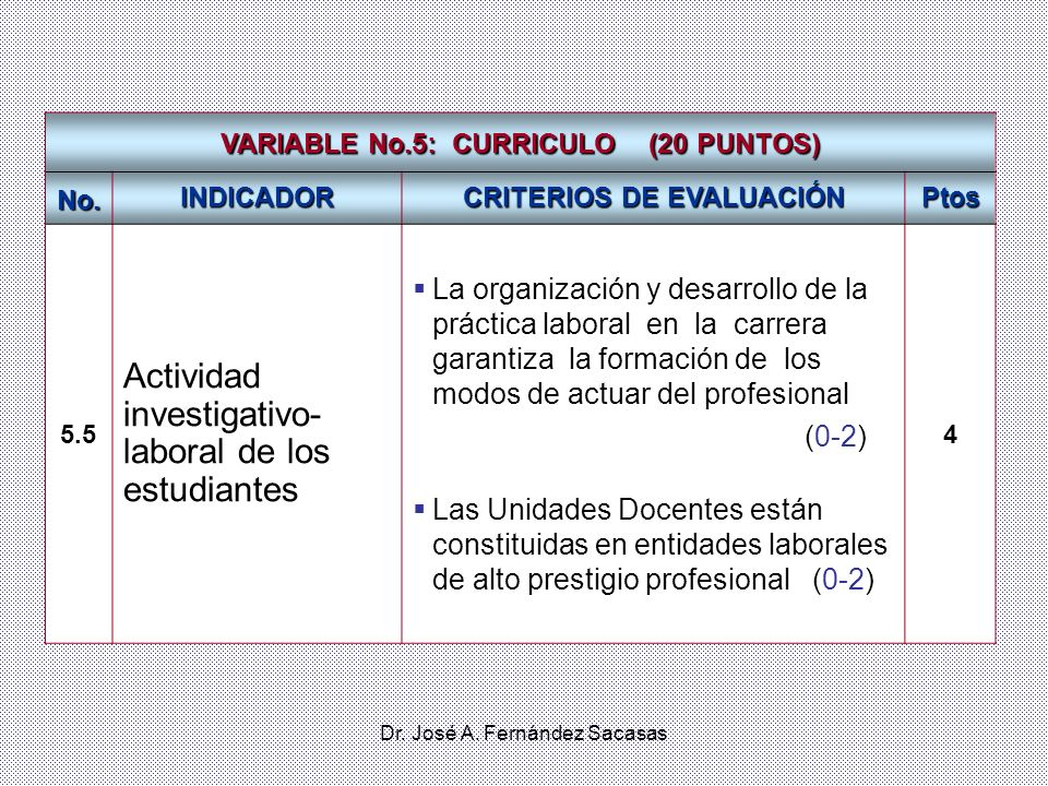 VARIABLE No.5: CURRICULO (20 PUNTOS) CRITERIOS DE EVALUACIÓN