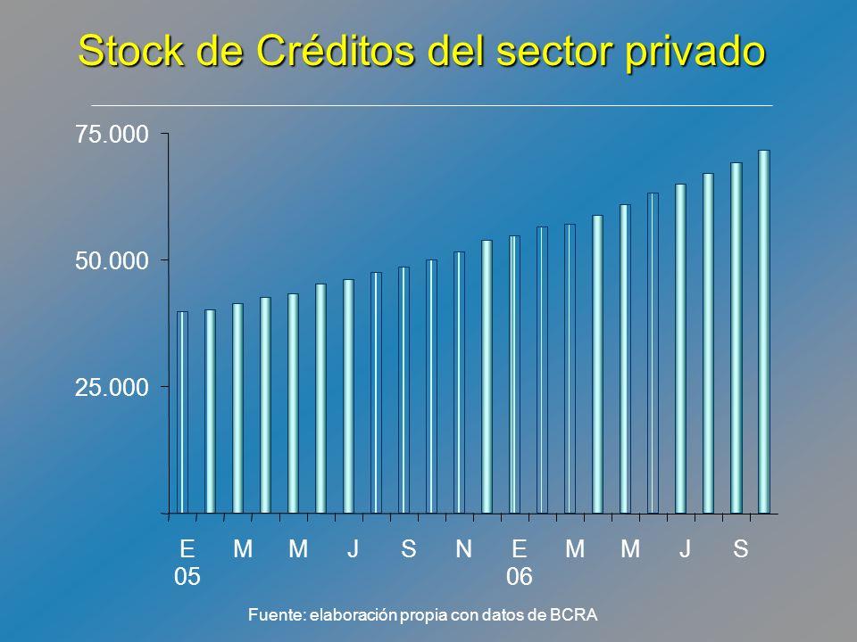 Stock de Créditos del sector privado