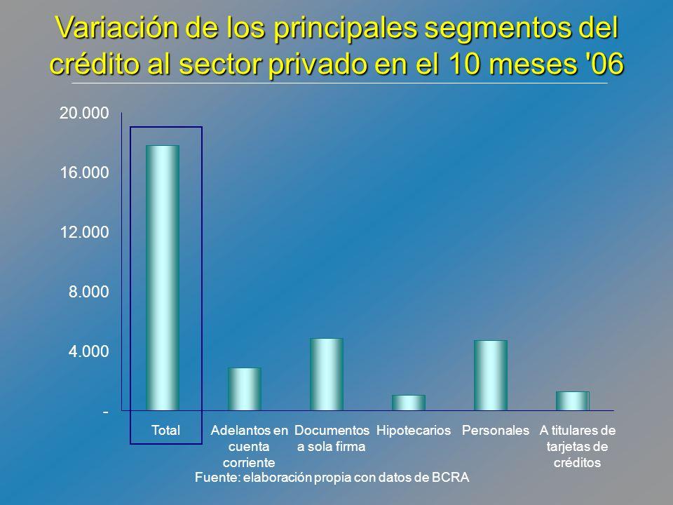 Fuente: elaboración propia con datos de BCRA