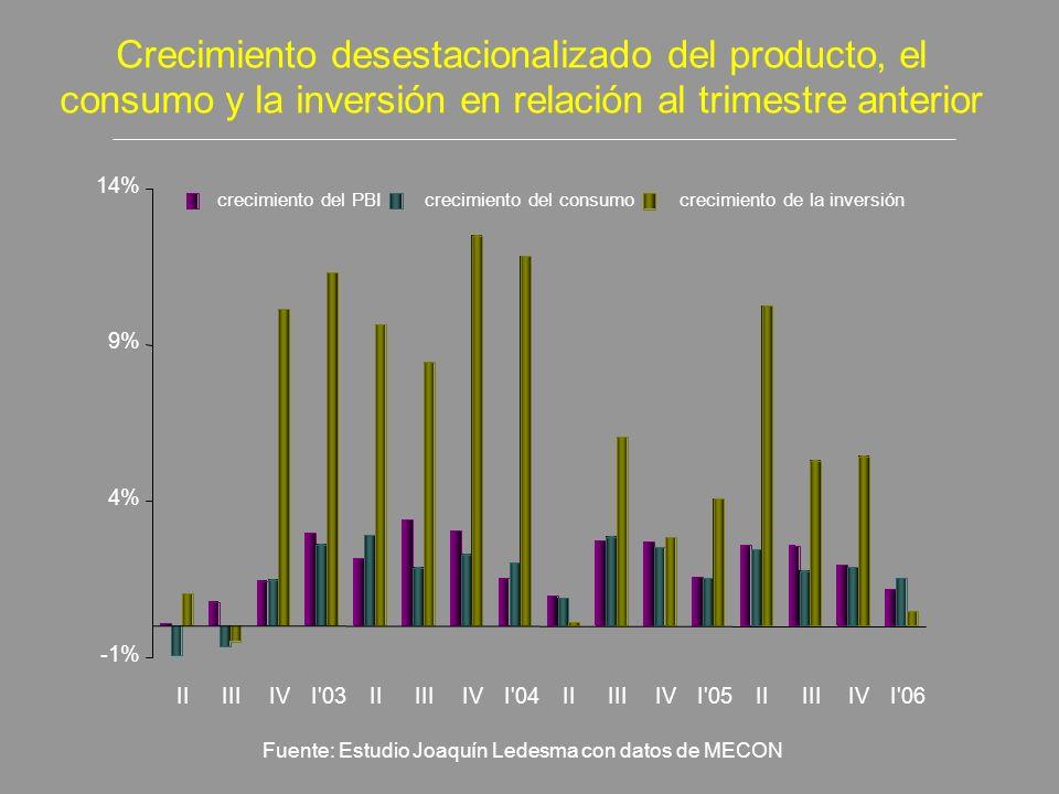 Crecimiento desestacionalizado del producto, el consumo y la inversión en relación al trimestre anterior