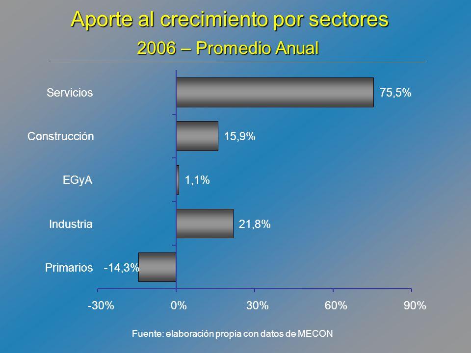 Aporte al crecimiento por sectores