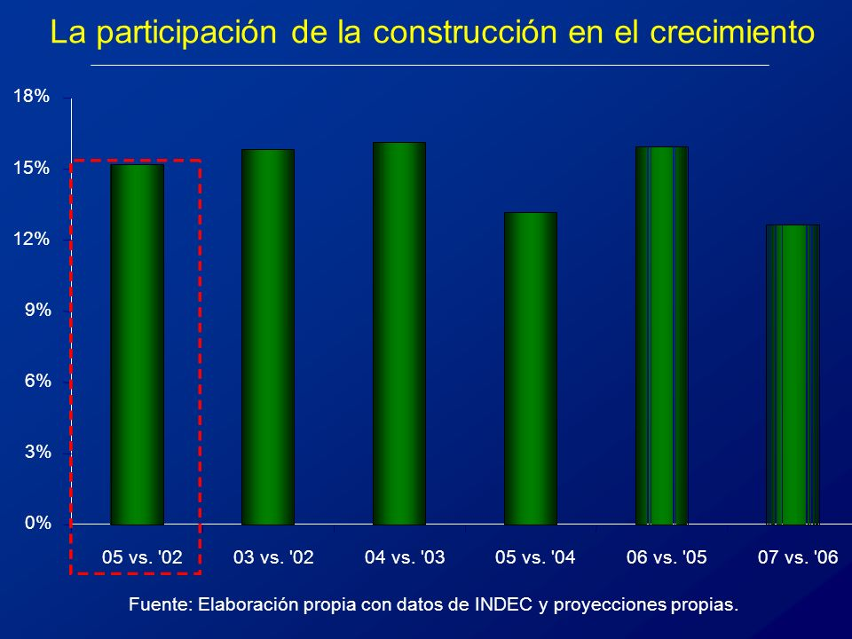 La participación de la construcción en el crecimiento