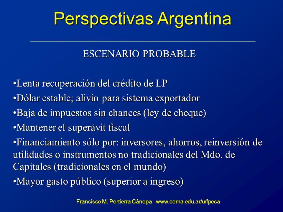 Perspectivas Argentina