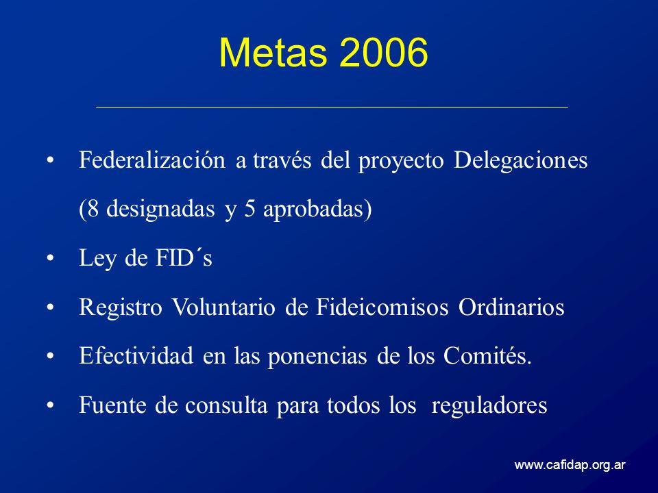 Metas 2006 Federalización a través del proyecto Delegaciones (8 designadas y 5 aprobadas) Ley de FID´s.