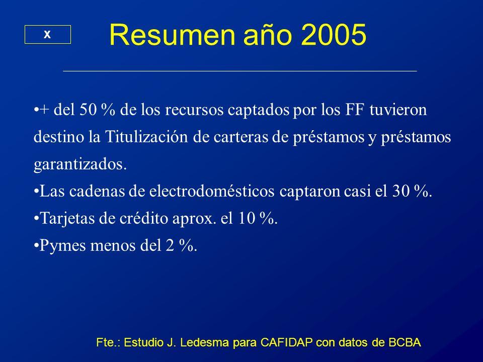 Fte.: Estudio J. Ledesma para CAFIDAP con datos de BCBA