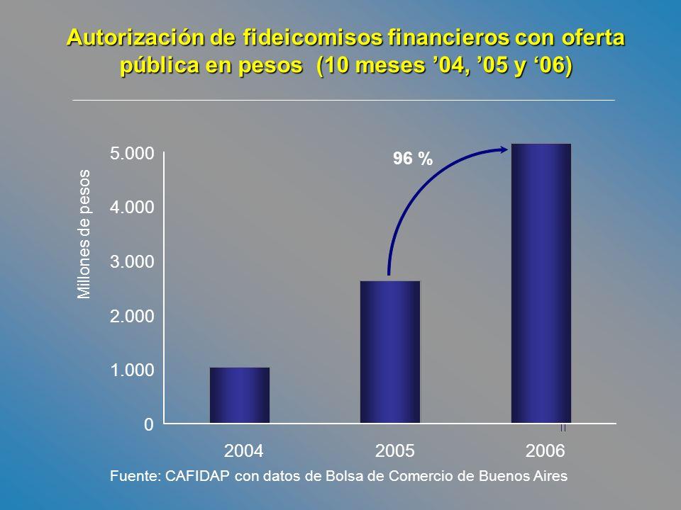 Fuente: CAFIDAP con datos de Bolsa de Comercio de Buenos Aires