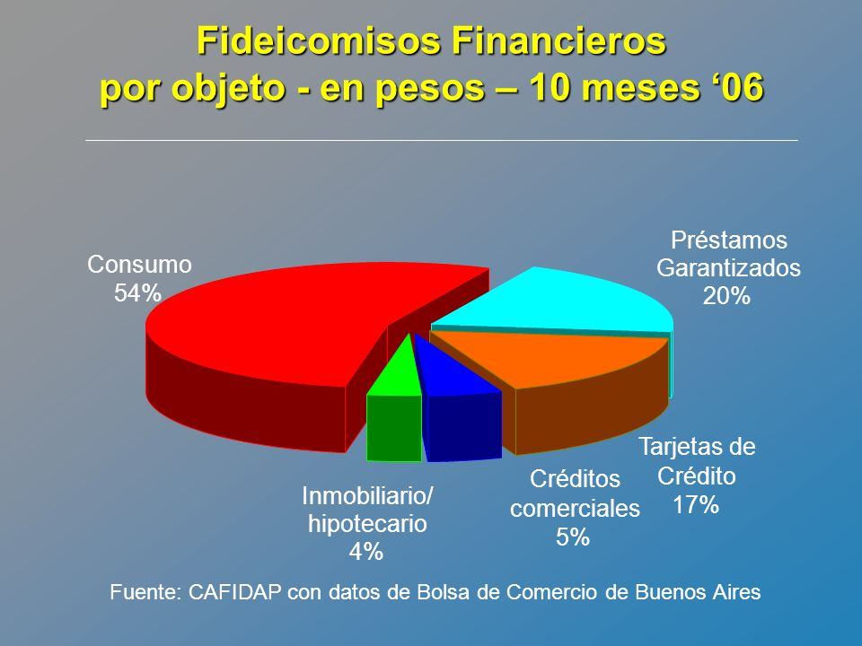 Fideicomisos Financieros por objeto - en pesos – 10 meses '06