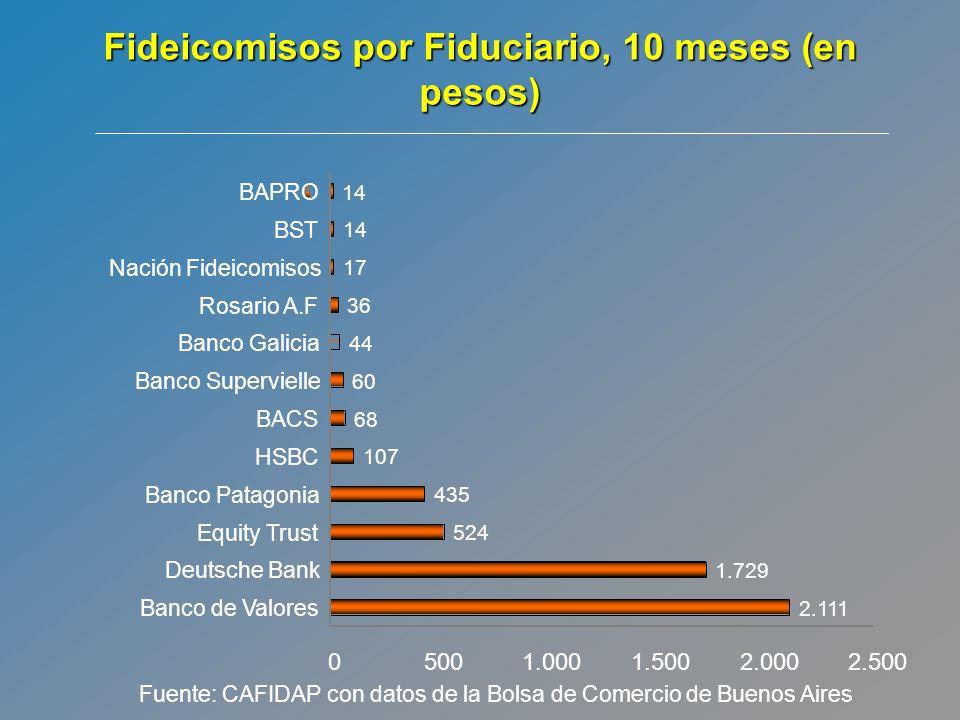 Fideicomisos por Fiduciario, 10 meses (en pesos)