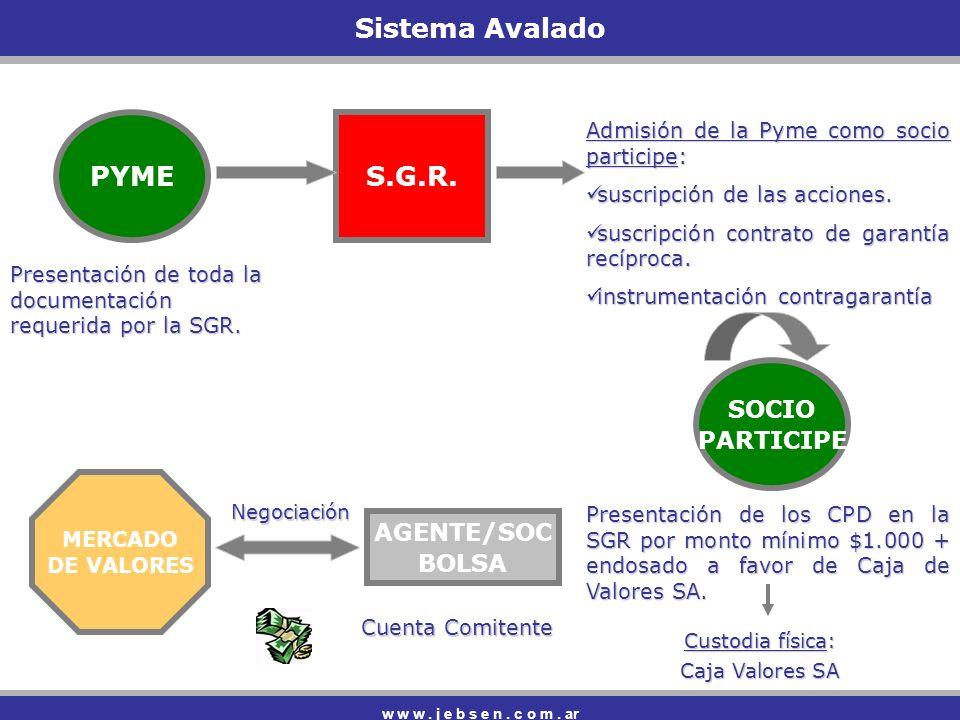 Sistema Avalado PYME S.G.R.