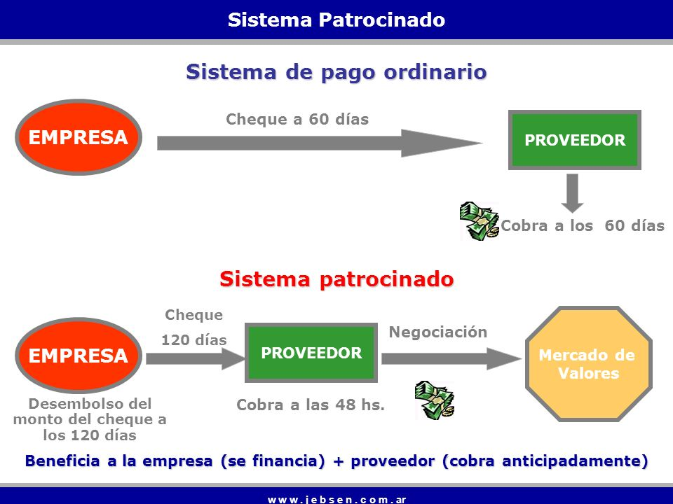 Sistema de pago ordinario Sistema patrocinado