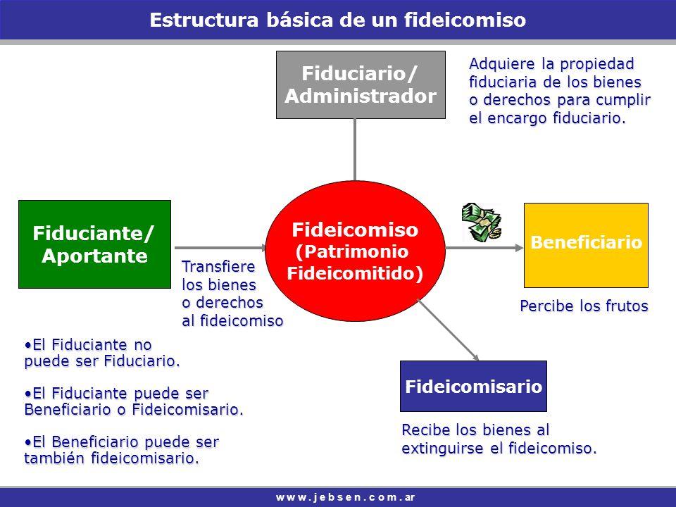 Estructura básica de un fideicomiso