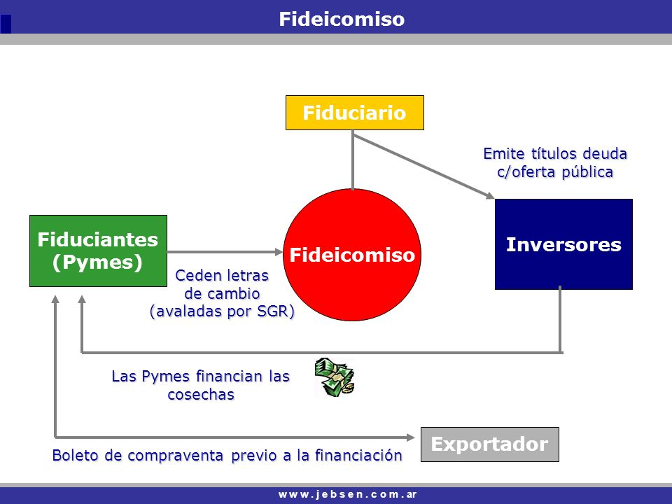 Fideicomiso Fiduciario Fideicomiso Inversores Fiduciantes (Pymes)