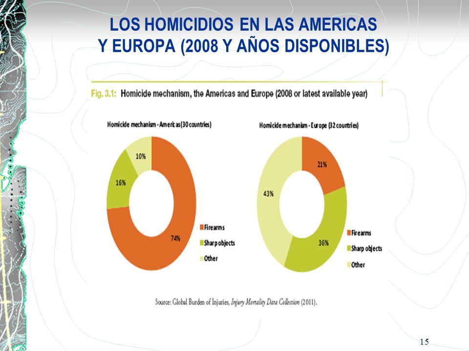 LOS HOMICIDIOS EN LAS AMERICAS Y EUROPA (2008 Y AÑOS DISPONIBLES)