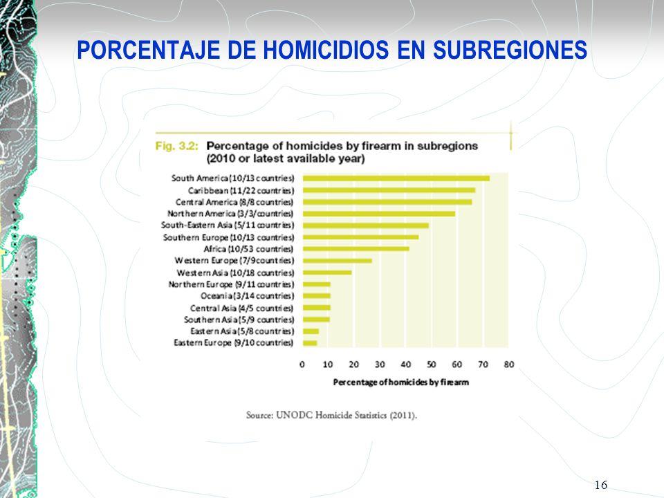 PORCENTAJE DE HOMICIDIOS EN SUBREGIONES