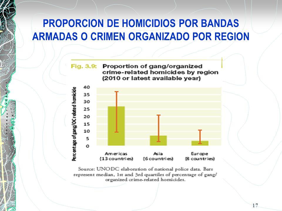 PROPORCION DE HOMICIDIOS POR BANDAS ARMADAS O CRIMEN ORGANIZADO POR REGION