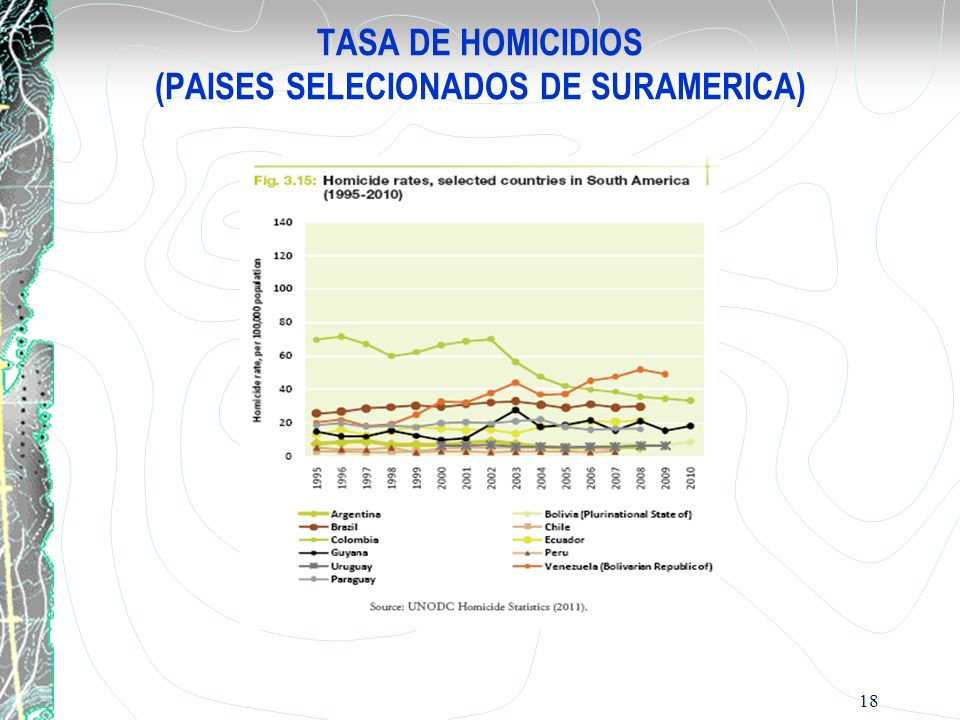 TASA DE HOMICIDIOS (PAISES SELECIONADOS DE SURAMERICA)