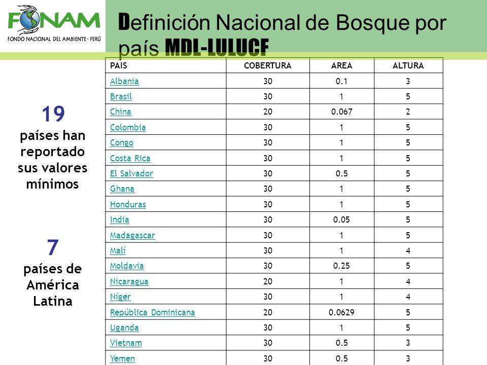 países han reportado sus valores mínimos países de América Latina