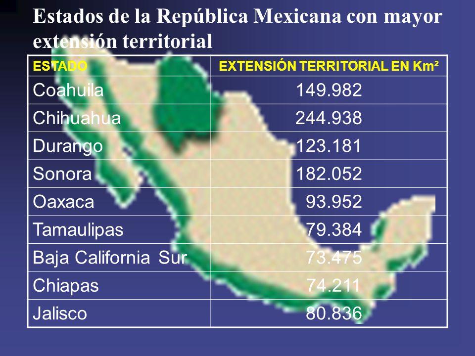 EXTENSIÓN TERRITORIAL EN Km²
