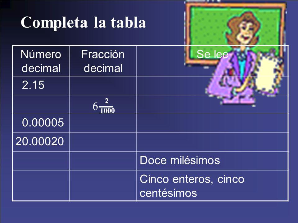 Completa la tabla Número decimal Fracción decimal Se lee 2.15 0.00005